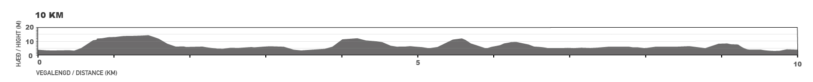 Elevation map for the 10 km course.